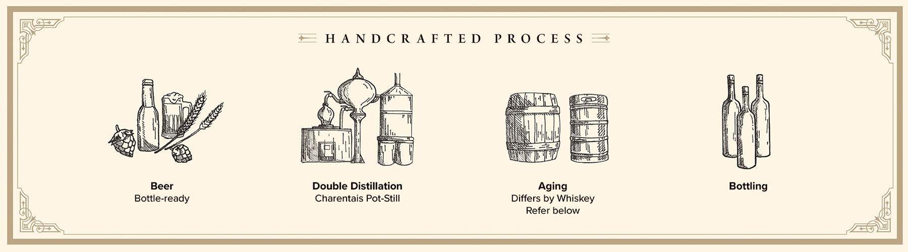 Rum Process