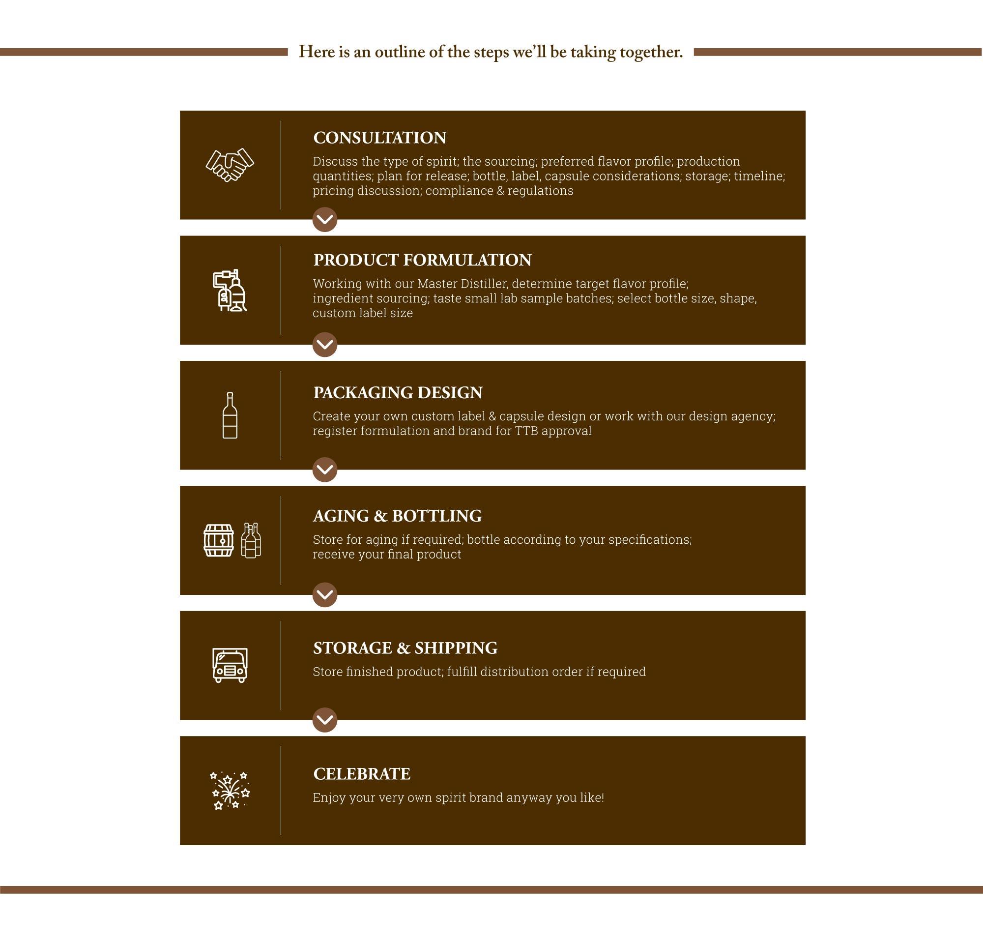 Build A Brand Web Page